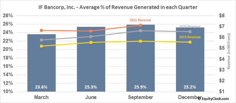 IF Bancorp, Inc. (NASD:IROQ) Revenue Seasonality