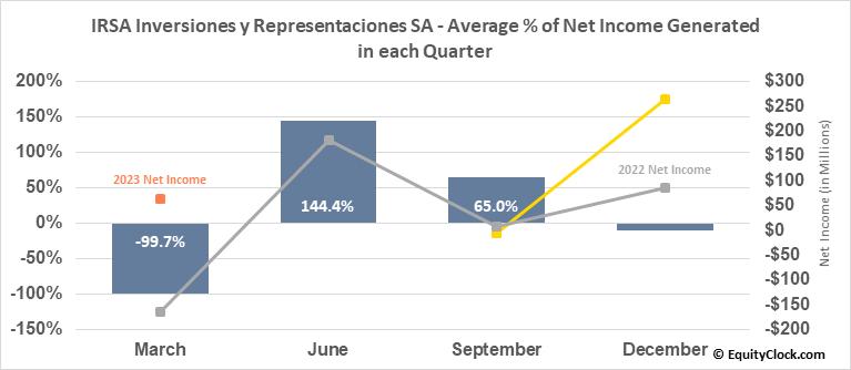IRSA Inversiones y Representaciones SA (NYSE:IRS) Net Income Seasonality