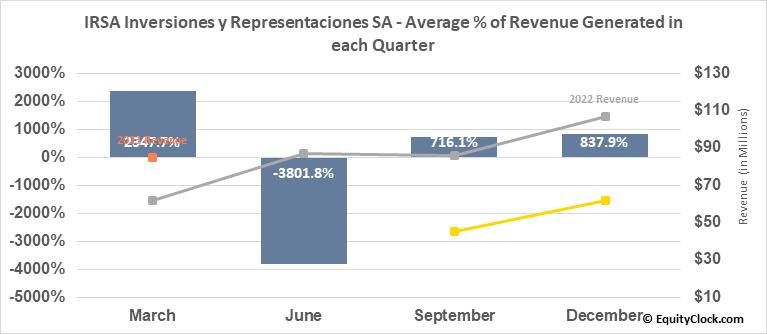IRSA Inversiones y Representaciones SA (NYSE:IRS) Revenue Seasonality