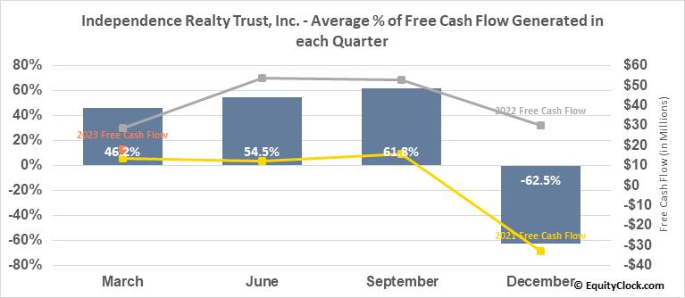 Independence Realty Trust, Inc. (NYSE:IRT) Free Cash Flow Seasonality