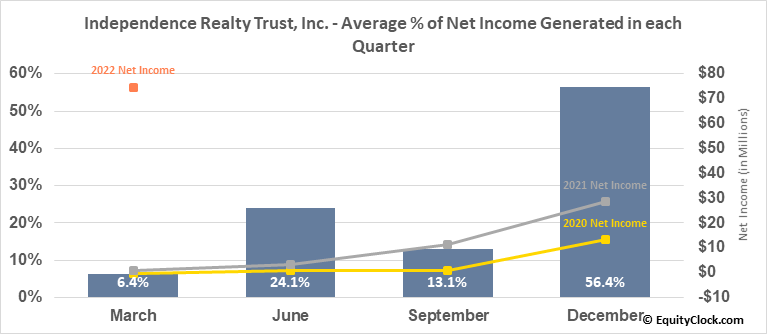 Independence Realty Trust, Inc. (NYSE:IRT) Net Income Seasonality