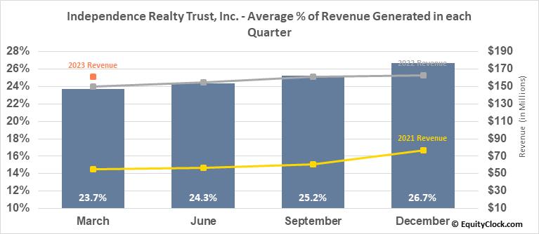Independence Realty Trust, Inc. (NYSE:IRT) Revenue Seasonality