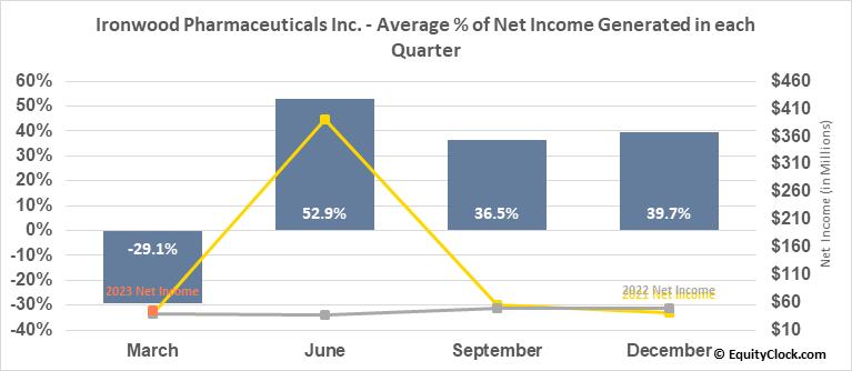 Ironwood Pharmaceuticals Inc. (NASD:IRWD) Net Income Seasonality
