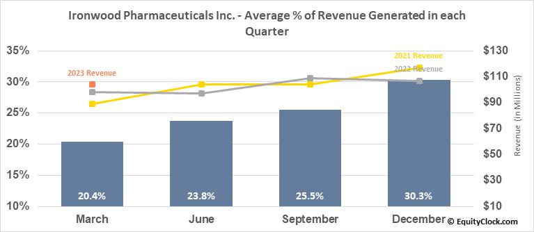 Ironwood Pharmaceuticals Inc. (NASD:IRWD) Revenue Seasonality