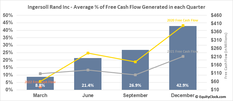 Ingersoll Rand Inc (NYSE:IR) Free Cash Flow Seasonality