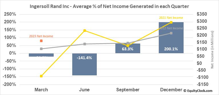 Ingersoll Rand Inc (NYSE:IR) Net Income Seasonality
