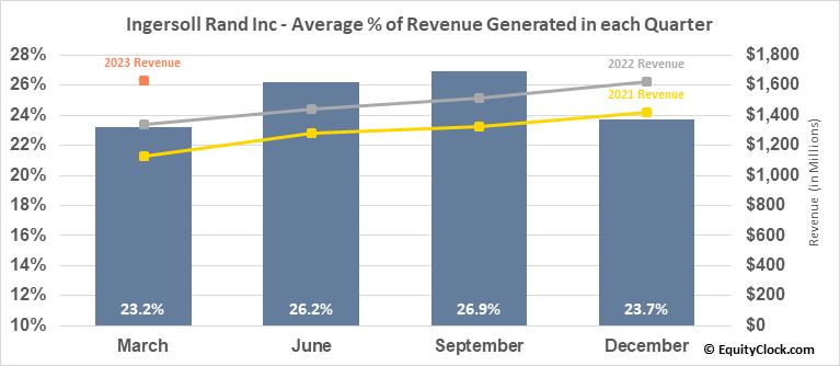 Ingersoll Rand Inc (NYSE:IR) Revenue Seasonality