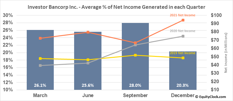 Investor Bancorp Inc. (NASD:ISBC) Net Income Seasonality