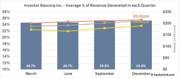 Investor Bancorp Inc. (NASD:ISBC) Revenue Seasonality