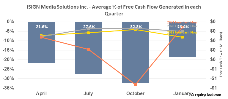 ISIGN Media Solutions Inc. (TSXV:ISD.V) Free Cash Flow Seasonality