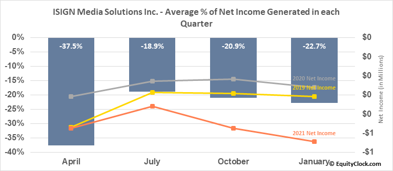 ISIGN Media Solutions Inc. (TSXV:ISD.V) Net Income Seasonality