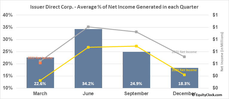Issuer Direct Corp. (AMEX:ISDR) Net Income Seasonality