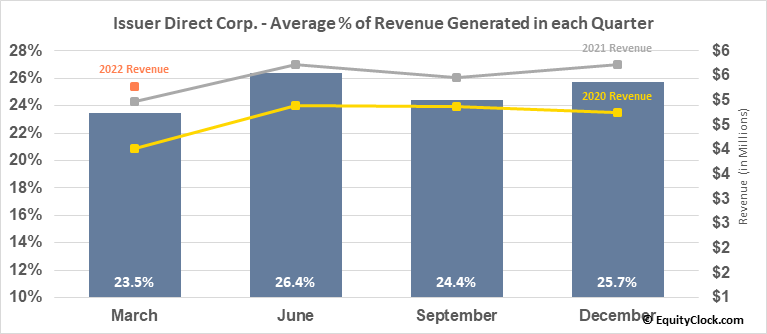 Issuer Direct Corp. (AMEX:ISDR) Revenue Seasonality