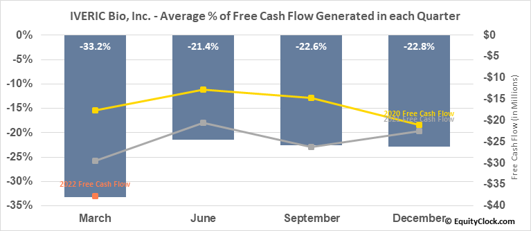 IVERIC Bio, Inc. (NASD:ISEE) Free Cash Flow Seasonality