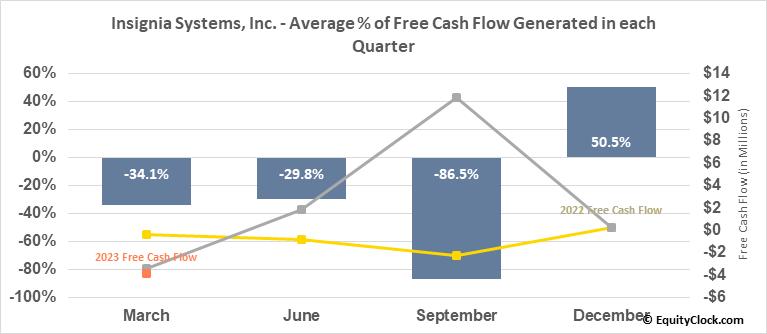 Insignia Systems, Inc. (NASD:ISIG) Free Cash Flow Seasonality