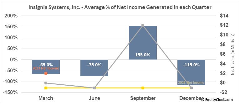Insignia Systems, Inc. (NASD:ISIG) Net Income Seasonality