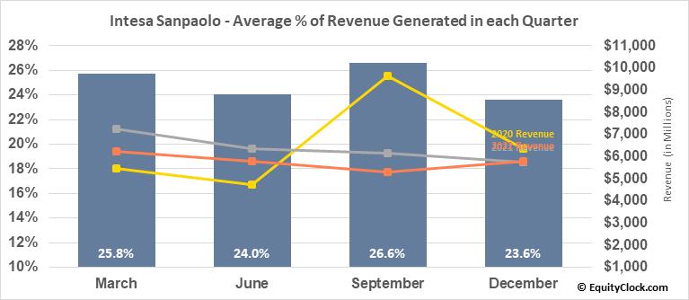 Intesa Sanpaolo (OTCMKT:ISNPY) Revenue Seasonality