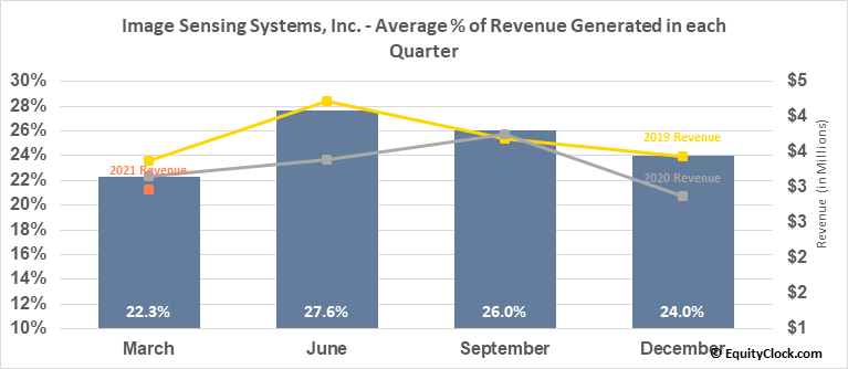 Image Sensing Systems, Inc. (NASD:ISNS) Revenue Seasonality