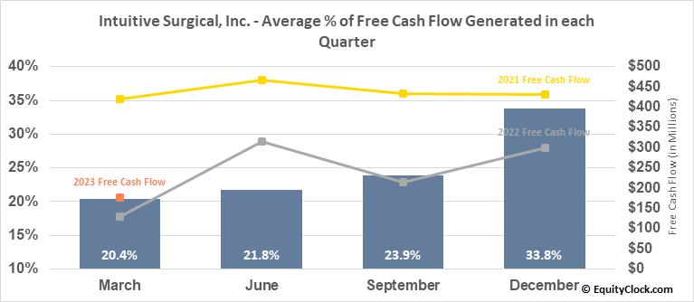 Intuitive Surgical, Inc. (NASD:ISRG) Free Cash Flow Seasonality