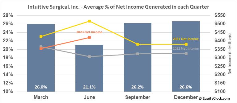 Intuitive Surgical, Inc. (NASD:ISRG) Net Income Seasonality