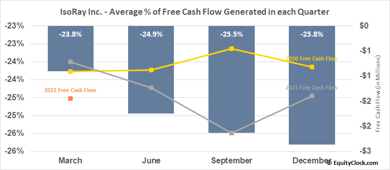 IsoRay Inc. (AMEX:ISR) Free Cash Flow Seasonality
