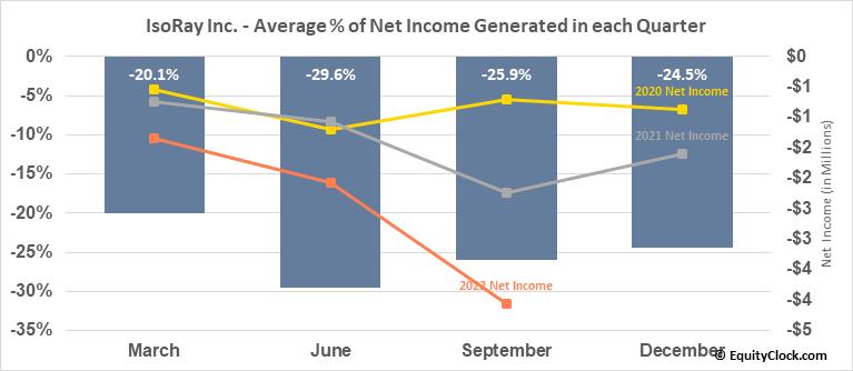 IsoRay Inc. (AMEX:ISR) Net Income Seasonality