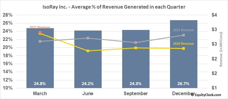 IsoRay Inc. (AMEX:ISR) Revenue Seasonality