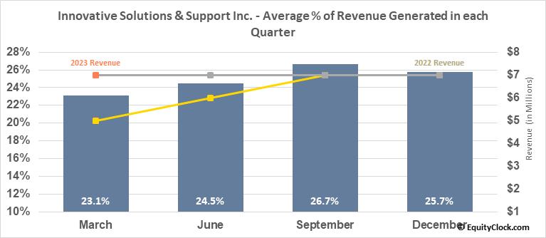 Innovative Solutions & Support Inc. (NASD:ISSC) Revenue Seasonality