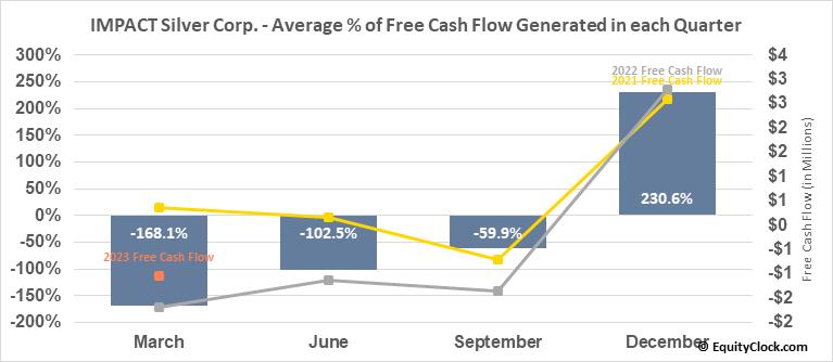 IMPACT Silver Corp. (OTCMKT:ISVLF) Free Cash Flow Seasonality