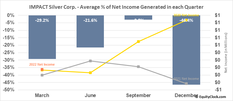 IMPACT Silver Corp. (OTCMKT:ISVLF) Net Income Seasonality