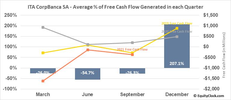 ITA CorpBanca SA (NYSE:ITCB) Free Cash Flow Seasonality