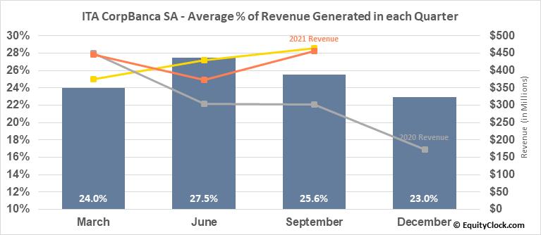 ITA CorpBanca SA (NYSE:ITCB) Revenue Seasonality