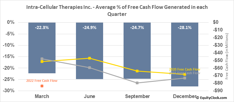 Intra-Cellular Therapies Inc. (NASD:ITCI) Free Cash Flow Seasonality