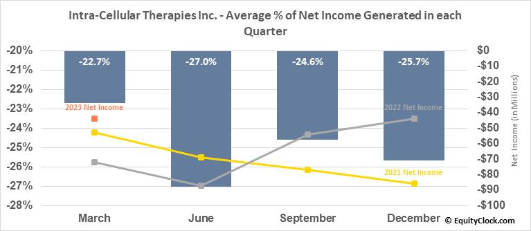 Intra-Cellular Therapies Inc. (NASD:ITCI) Net Income Seasonality