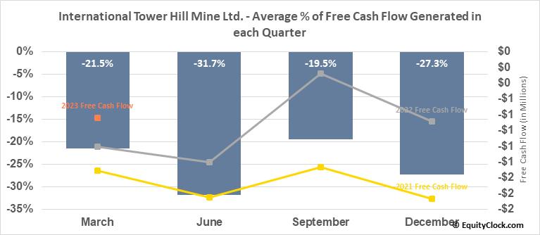 International Tower Hill Mine Ltd. (TSE:ITH.TO) Free Cash Flow Seasonality