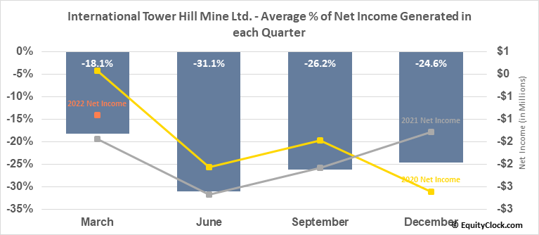 International Tower Hill Mine Ltd. (TSE:ITH.TO) Net Income Seasonality