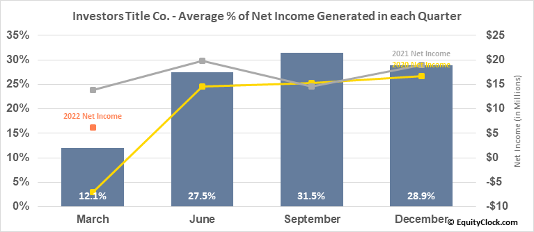 Investors Title Co. (NASD:ITIC) Net Income Seasonality
