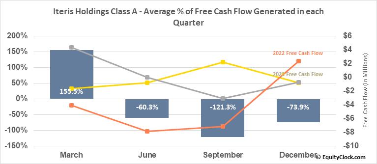 Iteris Holdings Class A (NASD:ITI) Free Cash Flow Seasonality