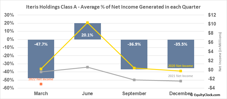 Iteris Holdings Class A (NASD:ITI) Net Income Seasonality