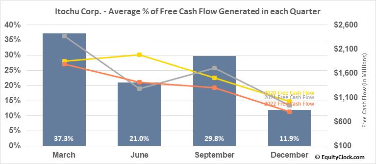 Itochu Corp. (OTCMKT:ITOCY) Free Cash Flow Seasonality