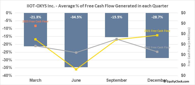 IIOT-OXYS Inc. (OTCMKT:ITOX) Free Cash Flow Seasonality