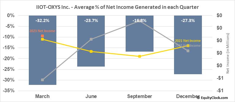 IIOT-OXYS Inc. (OTCMKT:ITOX) Net Income Seasonality