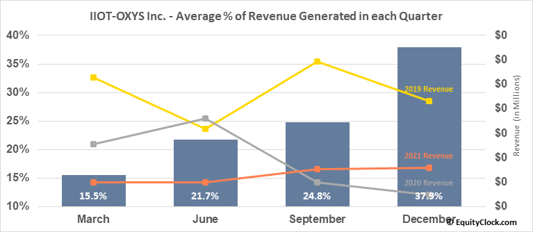 IIOT-OXYS Inc. (OTCMKT:ITOX) Revenue Seasonality