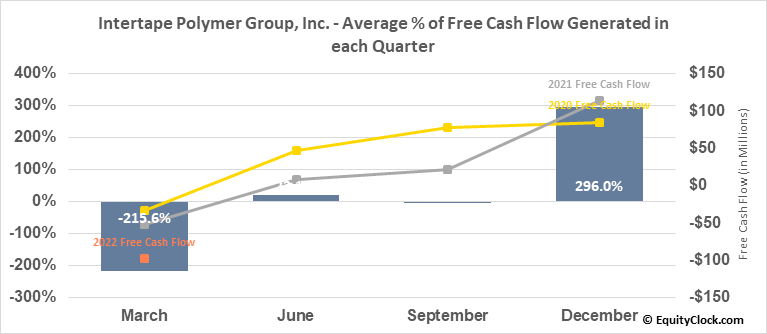 Intertape Polymer Group, Inc. (TSE:ITP.TO) Free Cash Flow Seasonality