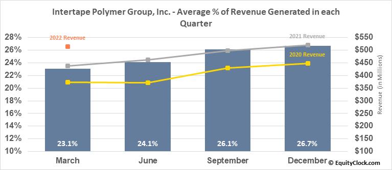 Intertape Polymer Group, Inc. (TSE:ITP.TO) Revenue Seasonality