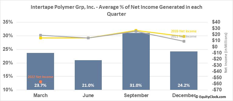 Intertape Polymer Grp, Inc. (OTCMKT:ITPOF) Net Income Seasonality