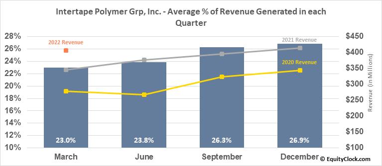 Intertape Polymer Grp, Inc. (OTCMKT:ITPOF) Revenue Seasonality