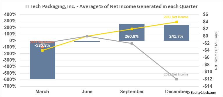 IT Tech Packaging, Inc. (AMEX:ITP) Net Income Seasonality