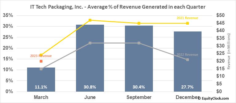 IT Tech Packaging, Inc. (AMEX:ITP) Revenue Seasonality