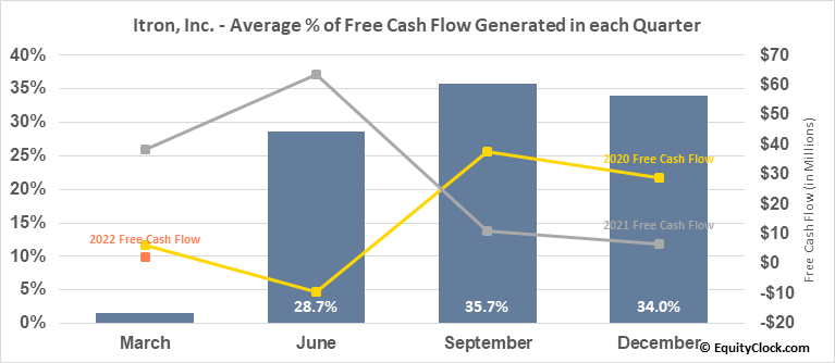 Itron, Inc. (NASD:ITRI) Free Cash Flow Seasonality